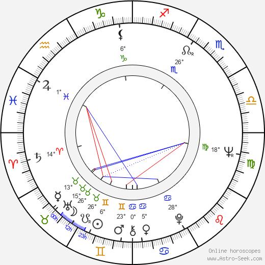 Robert Lesser birth chart, biography, wikipedia 2020, 2021