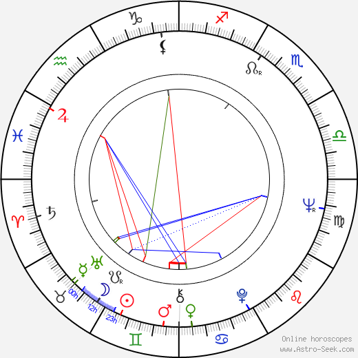 Robert Lesser birth chart, Robert Lesser astro natal horoscope, astrology