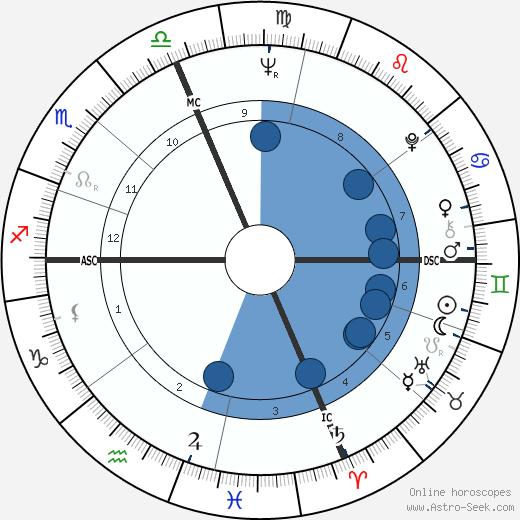 Roger Brooks wikipedia, horoscope, astrology, instagram