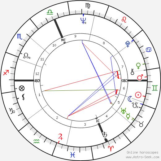 Roger Brooks день рождения гороскоп, Roger Brooks Натальная карта онлайн
