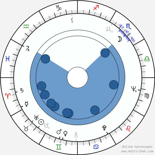 Sergio Gobbi wikipedia, horoscope, astrology, instagram