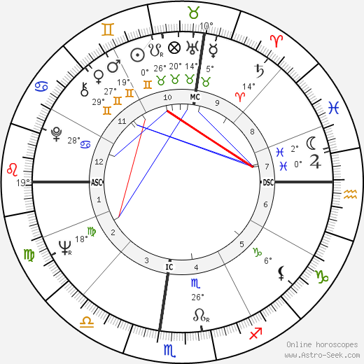 Susan Strasberg birth chart, biography, wikipedia 2018, 2019