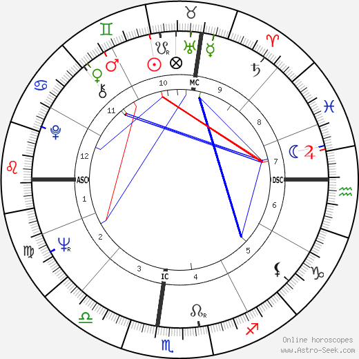 susan smith astrology
