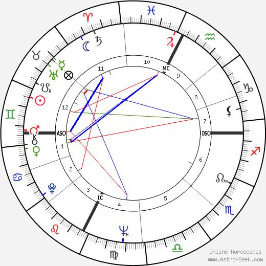 Тереза Стратас Teresa Stratas день рождения гороскоп, Teresa Stratas Натальная карта онлайн