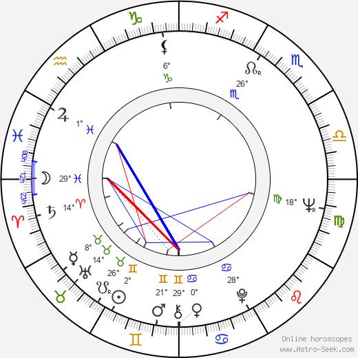 Tommy Chong birth chart, biography, wikipedia 2019, 2020