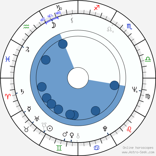 Vladimír Strnisko wikipedia, horoscope, astrology, instagram