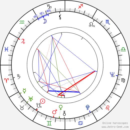 Vladimír Strnisko tema natale, oroscopo, Vladimír Strnisko oroscopi gratuiti, astrologia