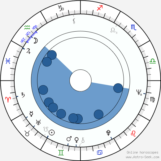 Yuri Butsko wikipedia, horoscope, astrology, instagram