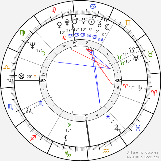 Alan Coren birth chart, biography, wikipedia 2019, 2020