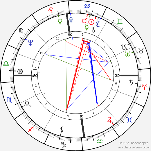 Alan Coren astro natal birth chart, Alan Coren horoscope, astrology