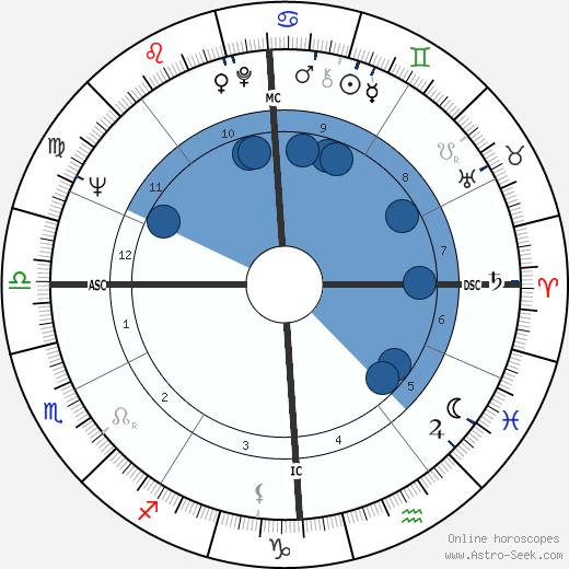 Alberto Falck wikipedia, horoscope, astrology, instagram