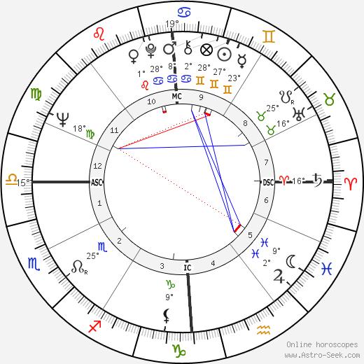 Alberto Falck birth chart, biography, wikipedia 2019, 2020