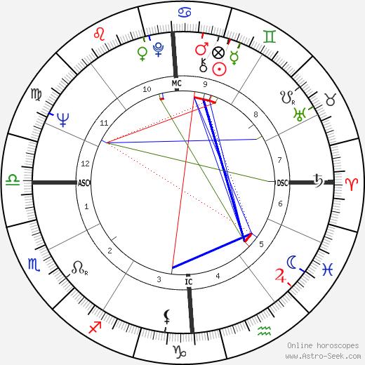 Alberto Falck astro natal birth chart, Alberto Falck horoscope, astrology
