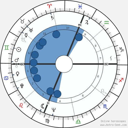 Art Mahaffey wikipedia, horoscope, astrology, instagram