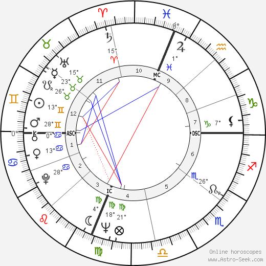 Art Mahaffey birth chart, biography, wikipedia 2019, 2020