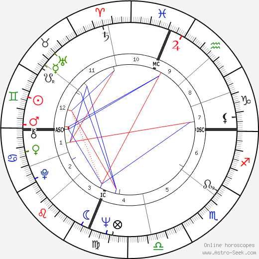Art Mahaffey astro natal birth chart, Art Mahaffey horoscope, astrology