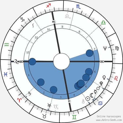 Bruce Babbitt wikipedia, horoscope, astrology, instagram