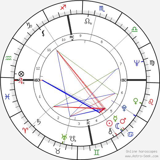 Bruce Babbitt astro natal birth chart, Bruce Babbitt horoscope, astrology