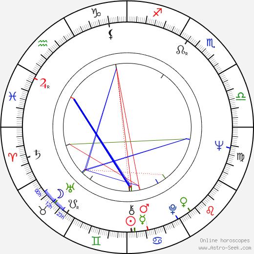 Charles Howerton birth chart, Charles Howerton astro natal horoscope, astrology