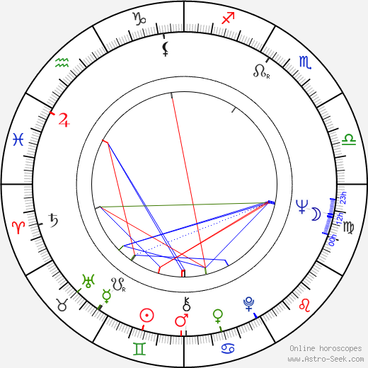 Co Prins astro natal birth chart, Co Prins horoscope, astrology