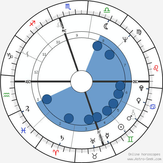 Dee Barber wikipedia, horoscope, astrology, instagram
