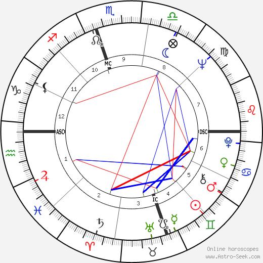 Dee Barber tema natale, oroscopo, Dee Barber oroscopi gratuiti, astrologia