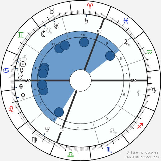 Duilio Del Prete wikipedia, horoscope, astrology, instagram