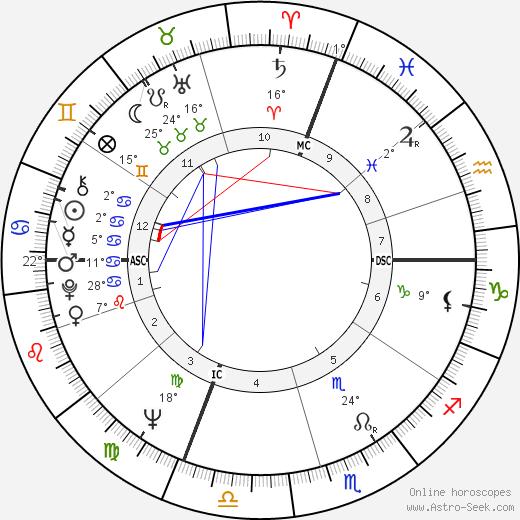 Duilio Del Prete birth chart, biography, wikipedia 2020, 2021