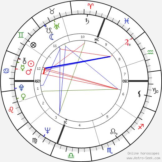 Duilio Del Prete birth chart, Duilio Del Prete astro natal horoscope, astrology