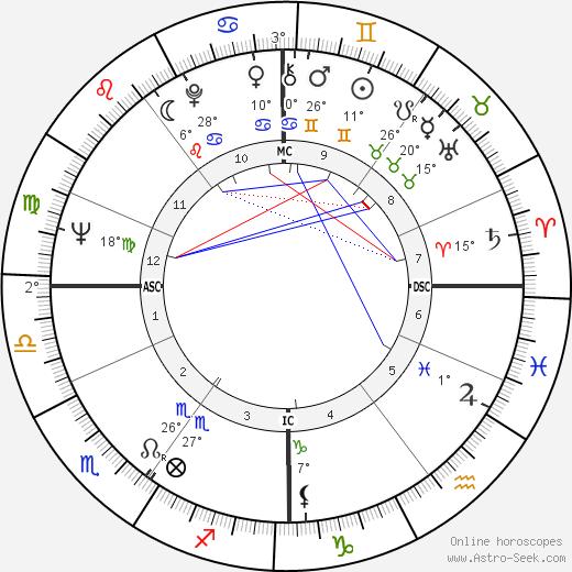 Edda Goering birth chart, biography, wikipedia 2019, 2020