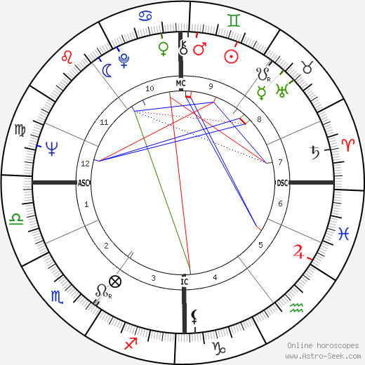 Edda Goering astro natal birth chart, Edda Goering horoscope, astrology