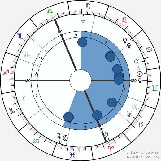Eli Levin wikipedia, horoscope, astrology, instagram