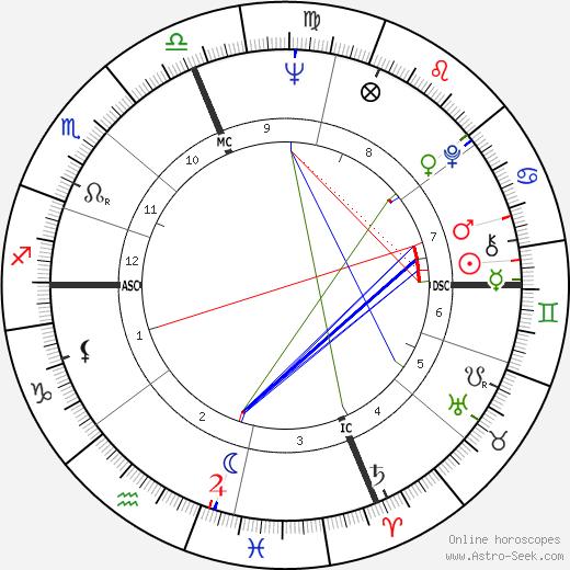 Eli Levin tema natale, oroscopo, Eli Levin oroscopi gratuiti, astrologia