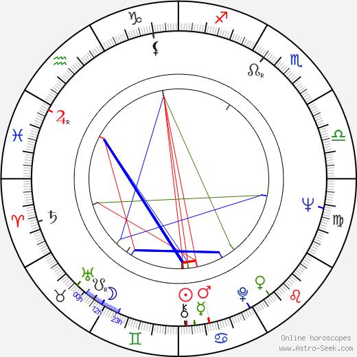 Gülsen Alniaçik astro natal birth chart, Gülsen Alniaçik horoscope, astrology