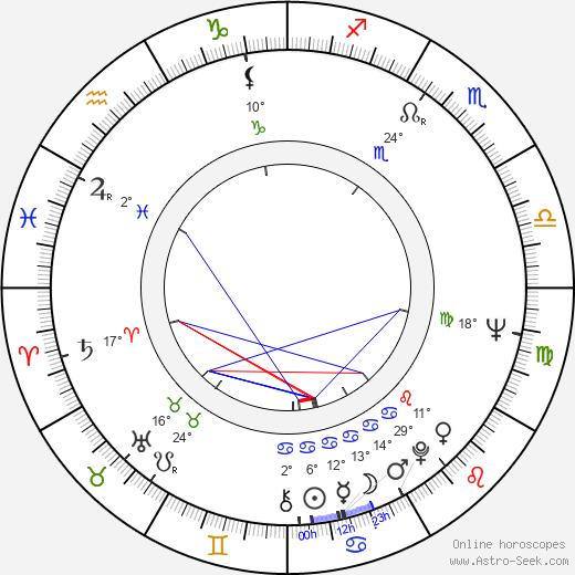 Irma Martinkauppi birth chart, biography, wikipedia 2019, 2020