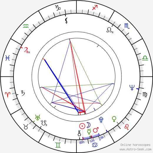 Irma Martinkauppi birth chart, Irma Martinkauppi astro natal horoscope, astrology