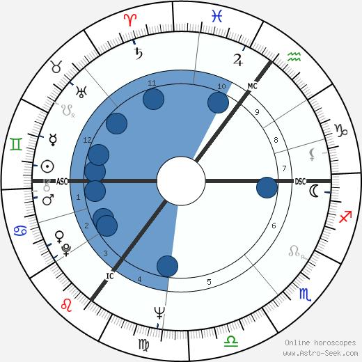 Isolde Bonin wikipedia, horoscope, astrology, instagram