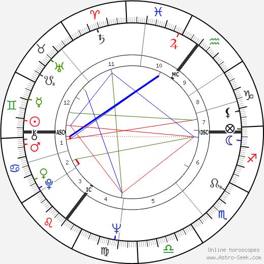 Isolde Bonin tema natale, oroscopo, Isolde Bonin oroscopi gratuiti, astrologia