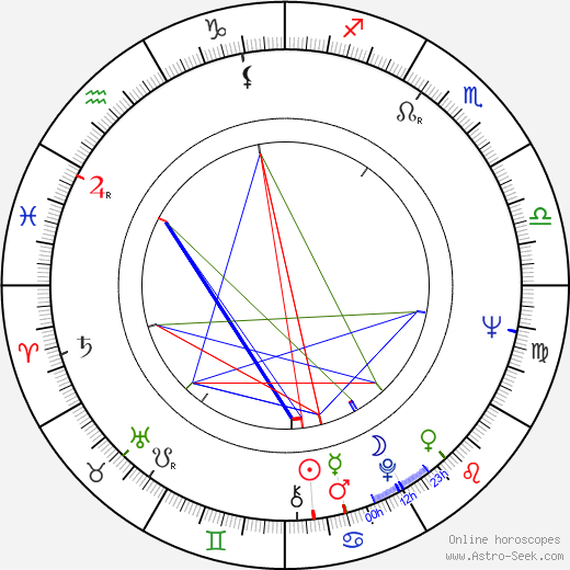 Ivan Matulík astro natal birth chart, Ivan Matulík horoscope, astrology