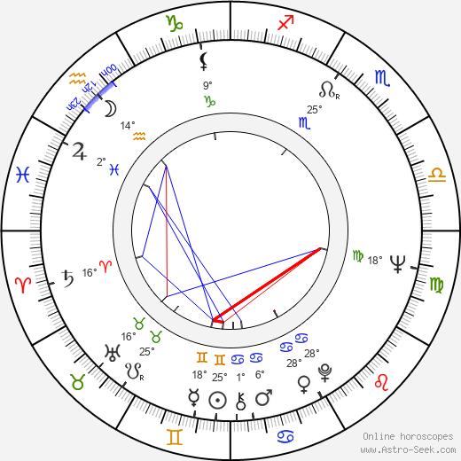 Jan David birth chart, biography, wikipedia 2019, 2020