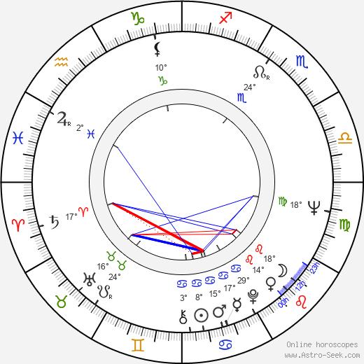 Jeri Taylor birth chart, biography, wikipedia 2020, 2021