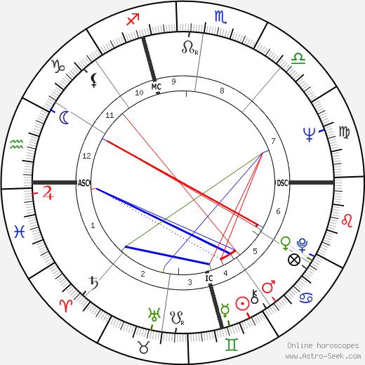 Joyce Carol Oates tema natale, oroscopo, Joyce Carol Oates oroscopi gratuiti, astrologia