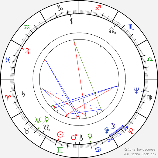 Kevin Brownlow astro natal birth chart, Kevin Brownlow horoscope, astrology