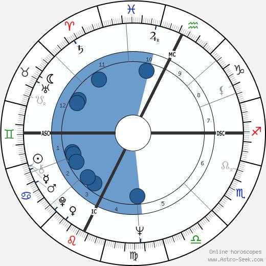 Lawrence Block wikipedia, horoscope, astrology, instagram