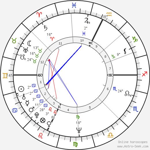 Lawrence Block birth chart, biography, wikipedia 2019, 2020