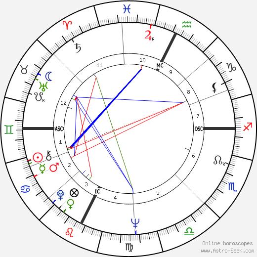 Lawrence Block birth chart, Lawrence Block astro natal horoscope, astrology