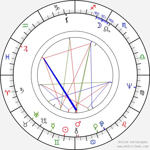 Leonid Kayukov tema natale, oroscopo, Leonid Kayukov oroscopi gratuiti, astrologia