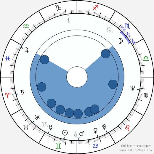Liya Akhedzhakova wikipedia, horoscope, astrology, instagram