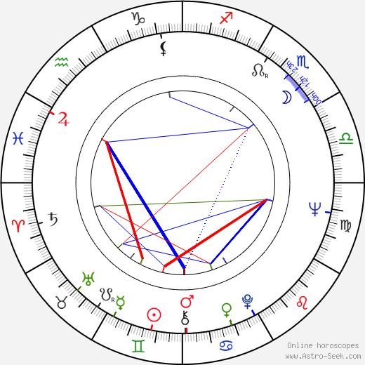 Liya Akhedzhakova astro natal birth chart, Liya Akhedzhakova horoscope, astrology