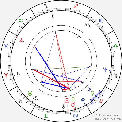 Pedro Olea birth chart, Pedro Olea astro natal horoscope, astrology